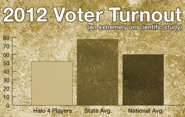 Did Microsoft's Halo 4 Launch Affect the Presidential Election?
