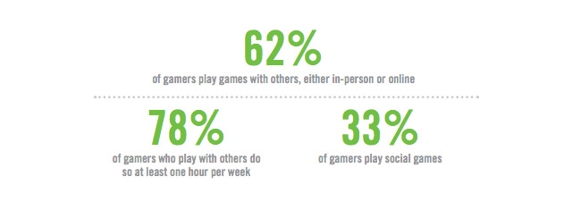 Gamers Are All Antisocial