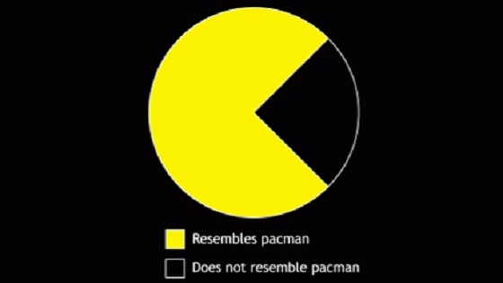 Pac-Man Pie Chart Shirt