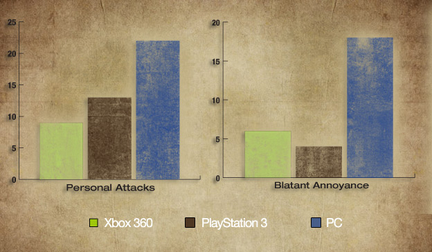 Fanboy Faceoff: Which Platform Has The Worst Behaved Gamers?